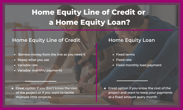 What are the differences between a home equity line of credit and a home equity loan? We outline each here